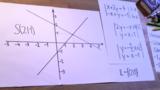 Lineare Gleichungssysteme zeichnerisch lösen - 1