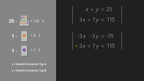 Additionsverfahren zum Lösen linearer Gleichungssysteme