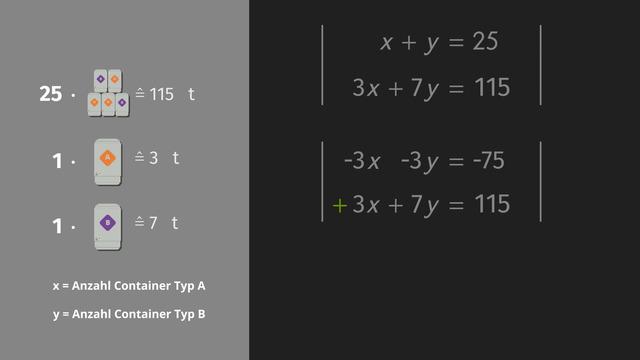 Lineare Gleichungssysteme lösen – Additionsverfahren