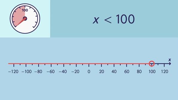 Ungleichungen an der Zahlengeraden