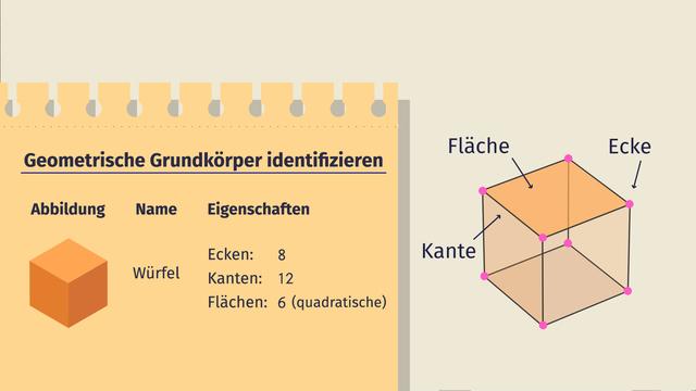 Geometrische Grundkörper identifizieren