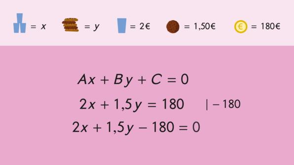 Lineare Gleichungen in allgemeiner Form – Ax+By+C=0