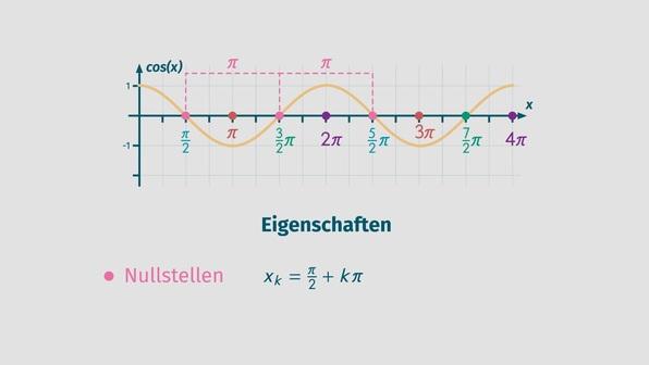 Cosinusfunktion – Überblick