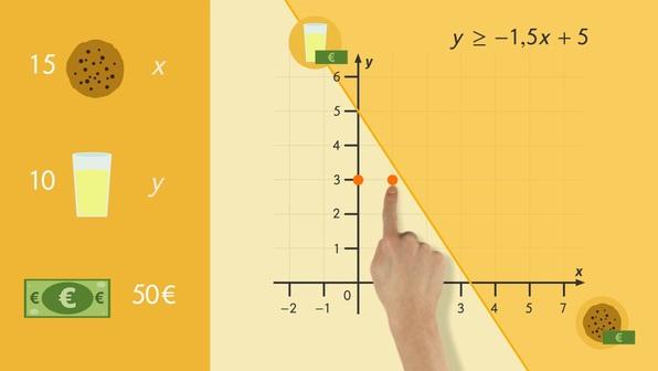 Ungleichungen graphisch lösen