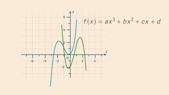 Lineare und nichtlineare Funktionen