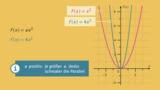 f(x)=ax² – Einführung
