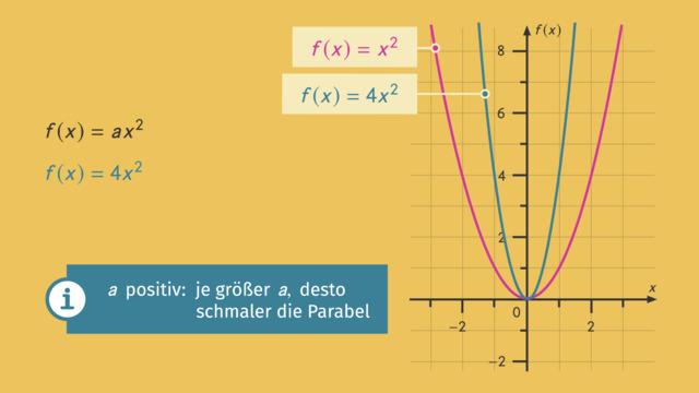 f(x)=a·x² – Einführung