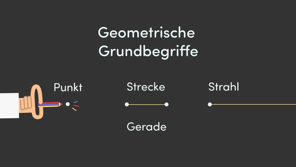 Geometrische Grundbegriffe – Überblick