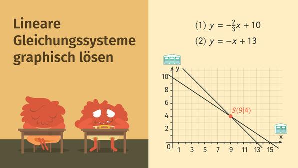 Lineare Gleichungssysteme zeichnerisch lösen – Überblick