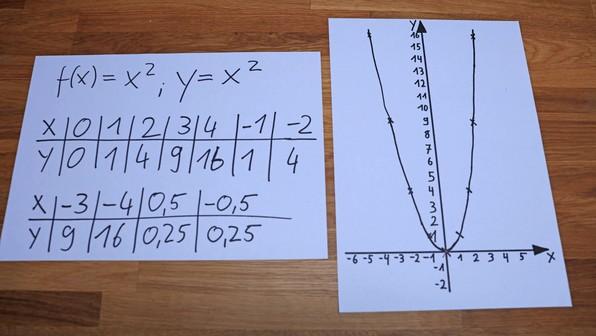 y=x² - Wertetabelle und Funktionsgraph