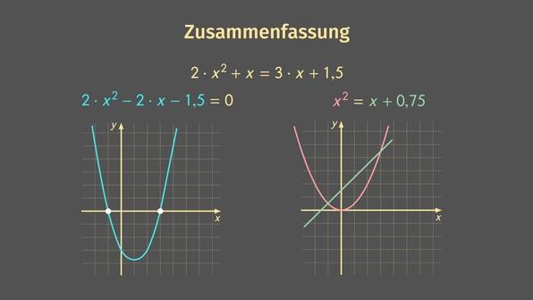 Quadratische Gleichungen graphisch lösen – Überblick
