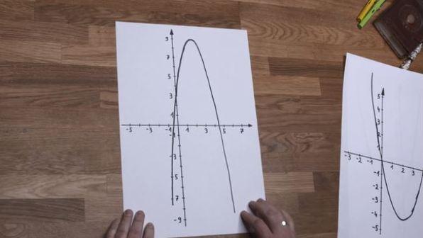 Nullstellen quadratischer Funktionen -  Definition