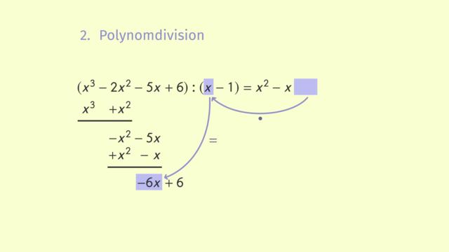 Gleichungen 3. Grades lösen – Polynomdivision