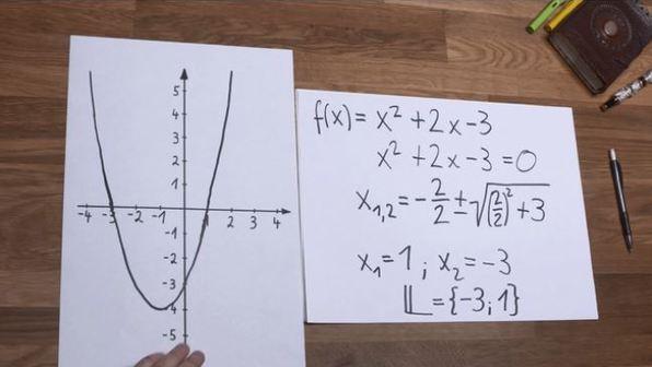 Nullstellen quadratischer Funktionen – Beispiel 1