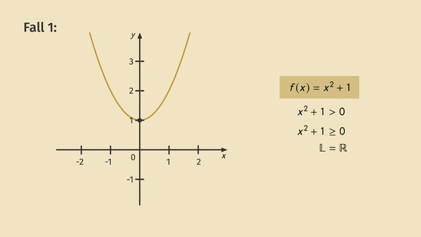 Lösungsmengen quadratischer Ungleichungen
