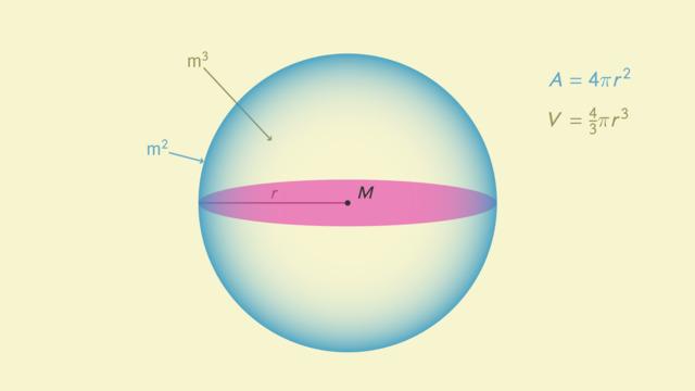 Kugel – Volumen und Oberfläche