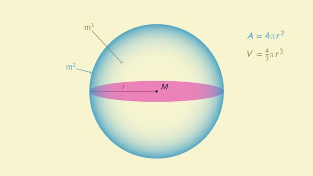 Kugel – Oberflächeninhalt & Volumen
