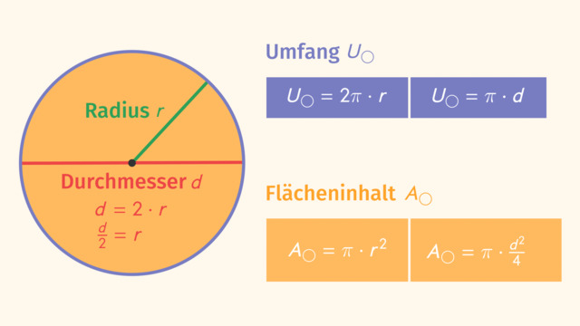 Kreis – Umfang und Flächeninhalt