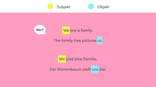Personal Pronouns – Personalpronomen in Subjekt- und Objektformen