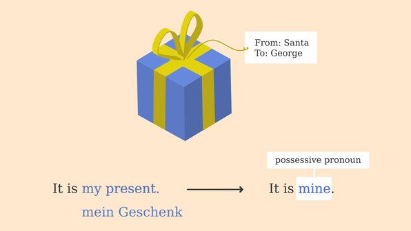 Possessive Pronouns – Possessivpronomen