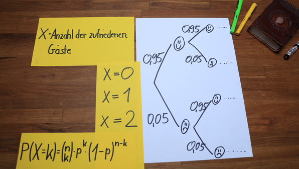 Binomialverteilung - Aufgabe: Binomialverteilung oder nicht?