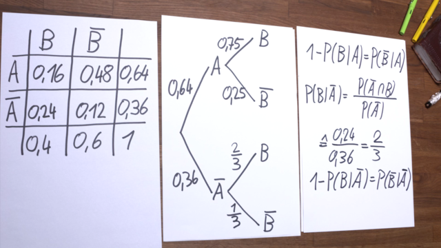Baumdiagramm aus Vierfeldertafel erstellen