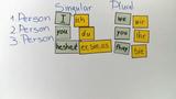 Personalpronomen – Subjektform und Objektform