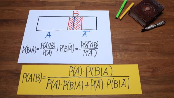 Regel von Bayes - Veranschaulichung
