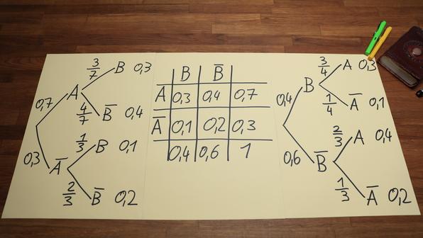 Baumdiagramm ergänzen, Vierfeldertafel erstellen, Baumdiagramm umkehren