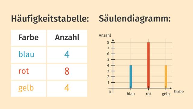 Darstellen von Daten in Diagrammen