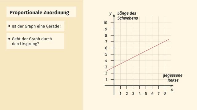 Graphen proportionaler Zuordnungen