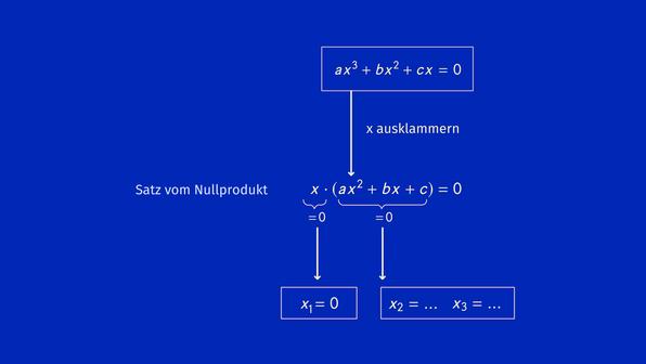 Gleichungen 3. Grades ohne Absolutglied – Ausklammern