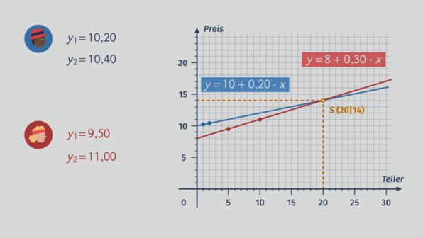 Schnittpunkte linearer Funktionen