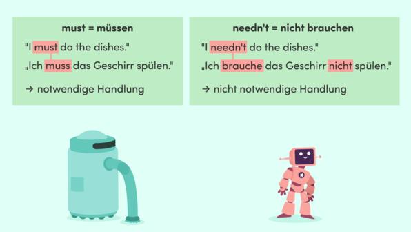 Modal Verbs – must, needn't, mustn't