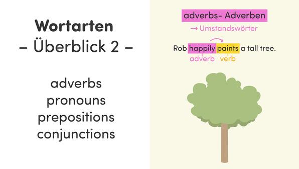 Wortarten – Überblick 2