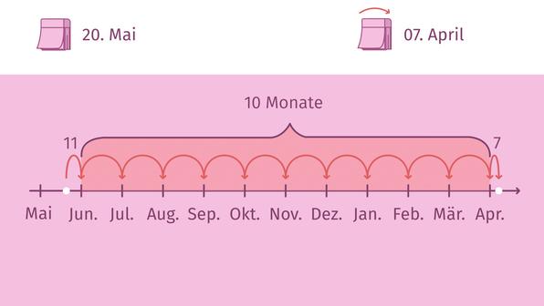 Mit Datumsangaben rechnen