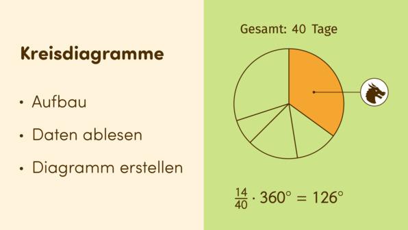 Kreisdiagramme
