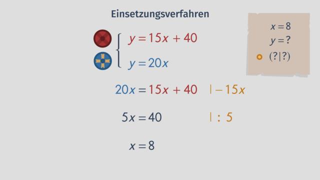 Lineare Gleichungssysteme mit dem Einsetzungsverfahren lösen