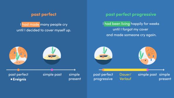 Past Perfect or Past Perfect Progressive – Vergleich