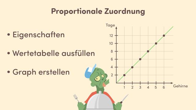 Proportionale Zuordnungen