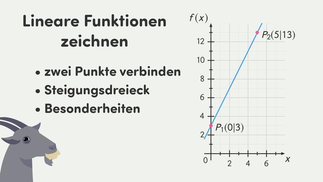 Lineare Funktionen zeichnen