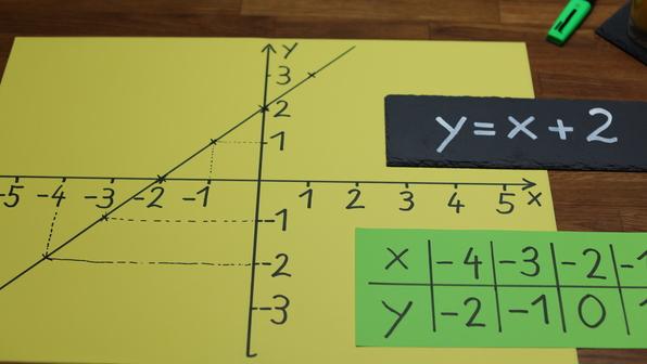 Funktionsgraph zur Funktionsgleichung y=x+2