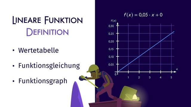 Lineare Funktionen – Definition