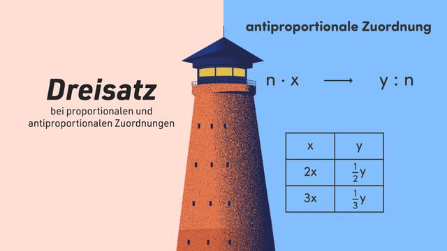Dreisatz bei proportionalen und antiproportionalen Zuordnungen