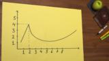 Funktionsgraphen im Koordinatensystem (3)