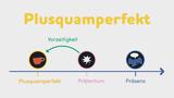 Plusquamperfekt
