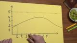 Funktionsgraphen im Koordinatensystem (1)