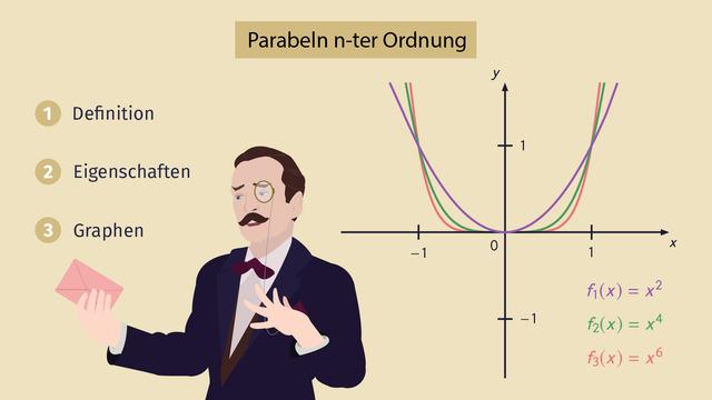 Potenzfunktionen – Parabeln und ihre Eigenschaften