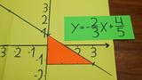 Lineare Funktionen zeichnen – rationale Parameter m und b
