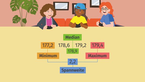 Minimum, Maximum, Spannweite, Median